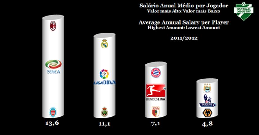 Salários anual médio por jogador (mais alto vs mais baixo) 11-12